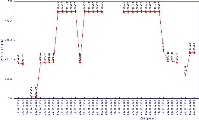 Preisentwicklung Core i7-6700K - Geizhals Preisentwicklung